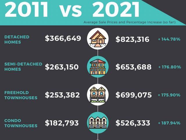 Orangeville Property Prices 2011 vs 2021